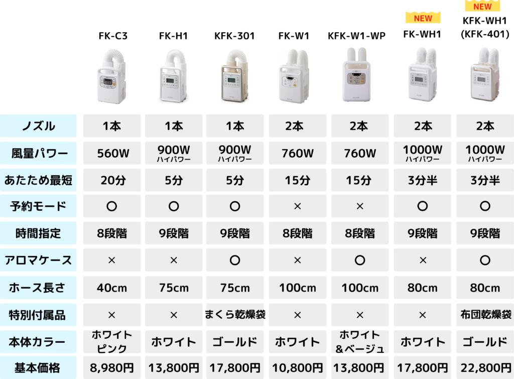 アイリスオーヤマ布団乾燥機比較表
