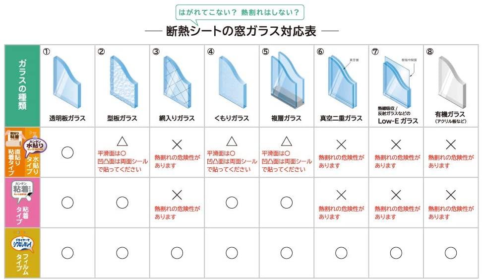断熱ガラスフィルムのタイプ表