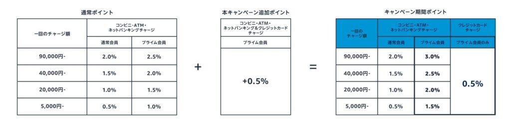 ギフト券チャージで最大3%還元キャンペーンのページ