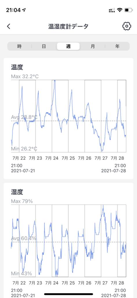 switch botアプリで温湿度管理