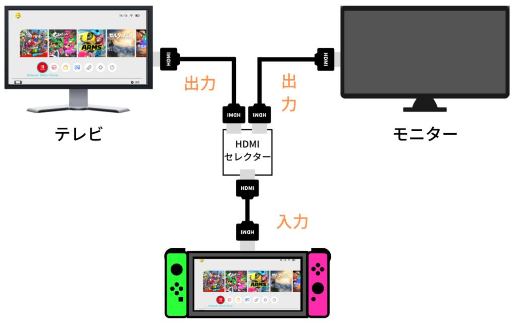 HDMIセレクターの説明